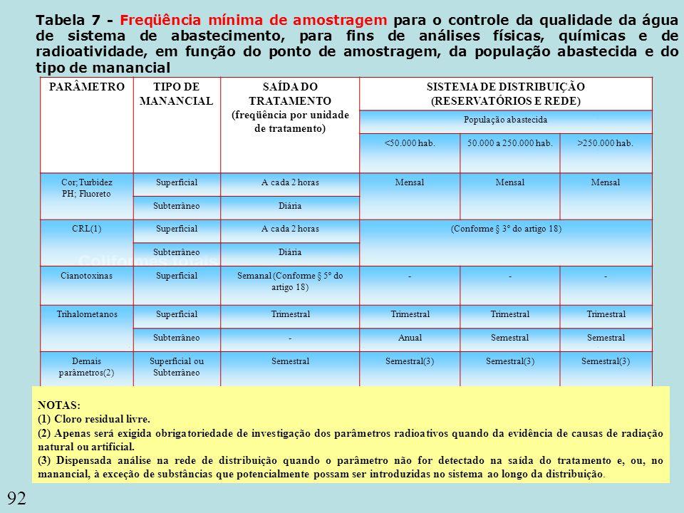 92 Coliformes totais Tabela 7 - Freqüência mínima de amostragem para o controle da qualidade da água de sistema de abastecimento, para fins de análise