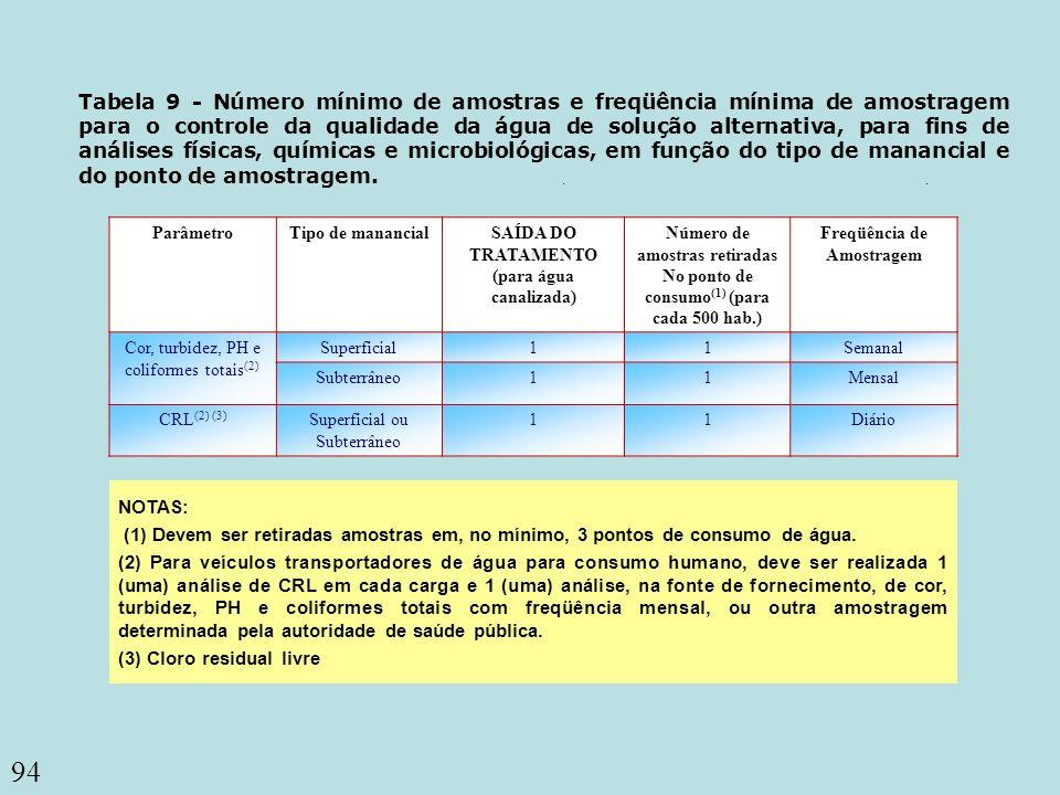 94 Coliformes totais Tabela 9 - Número mínimo de amostras e freqüência mínima de amostragem para o controle da qualidade da água de solução alternativ