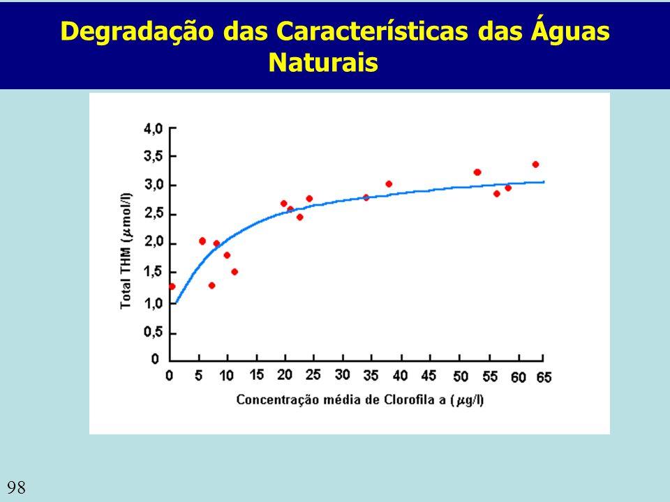 98 Degradação das Características das Águas Naturais