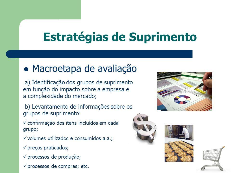 Estratégias de Suprimento Macroetapa de avaliação a) Identificação dos grupos de suprimento em função do impacto sobre a empresa e a complexidade do m