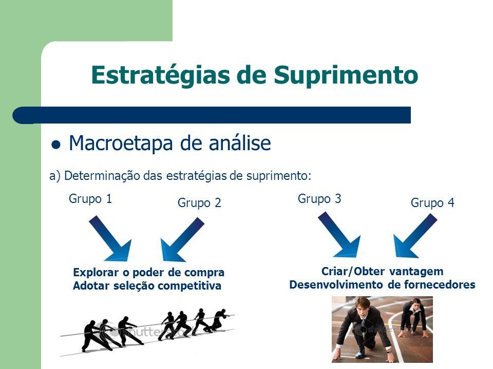 Estratégias de Suprimento Macroetapa de análise a) Determinação das estratégias de suprimento: Grupo 1 Grupo 2 Explorar o poder de compra Adotar seleç