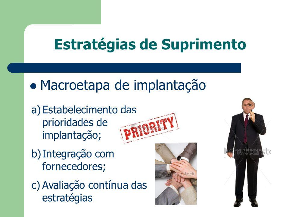 Estratégias de Suprimento Macroetapa de implantação a)Estabelecimento das prioridades de implantação; b)Integração com fornecedores; c)Avaliação contí
