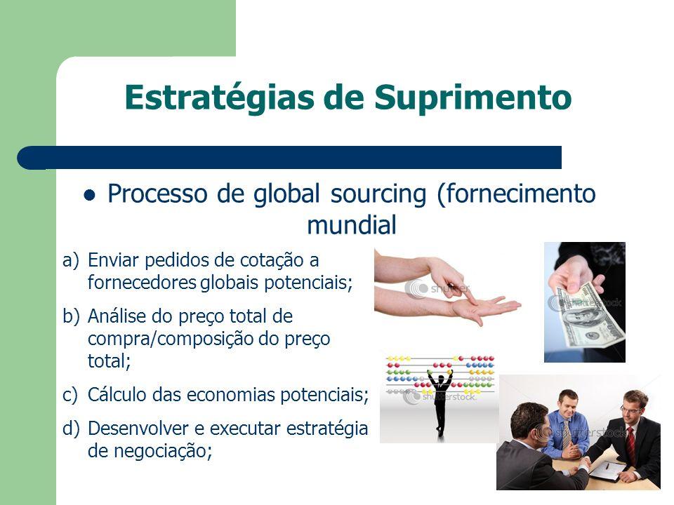 Estratégias de Suprimento Processo de global sourcing (fornecimento mundial a)Enviar pedidos de cotação a fornecedores globais potenciais; b)Análise d
