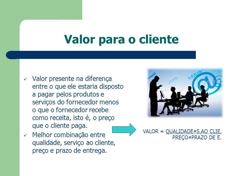 Valor para o cliente Valor presente na diferença entre o que ele estaria disposto a pagar pelos produtos e serviços do fornecedor menos o que o fornec