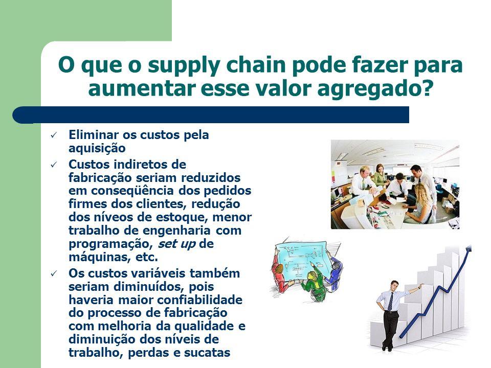 O que o supply chain pode fazer para aumentar esse valor agregado? Eliminar os custos pela aquisição Custos indiretos de fabricação seriam reduzidos e