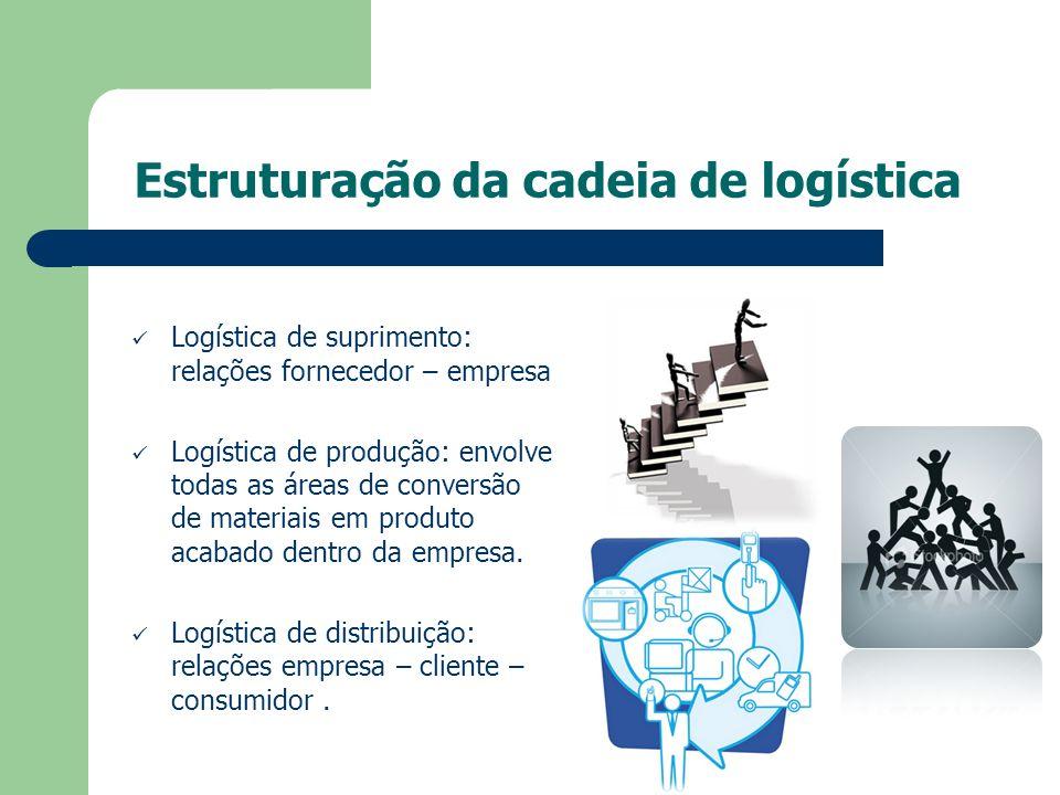Estruturação da cadeia de logística Logística de suprimento: relações fornecedor – empresa Logística de produção: envolve todas as áreas de conversão