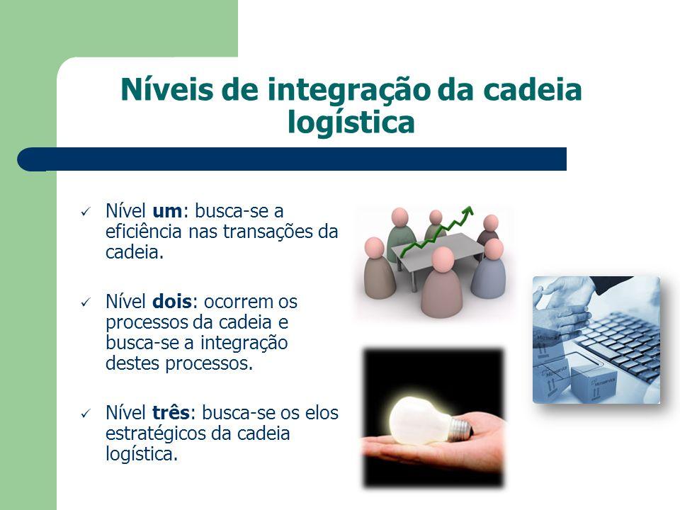 Níveis de integração da cadeia logística Nível um: busca-se a eficiência nas transações da cadeia. Nível dois: ocorrem os processos da cadeia e busca-