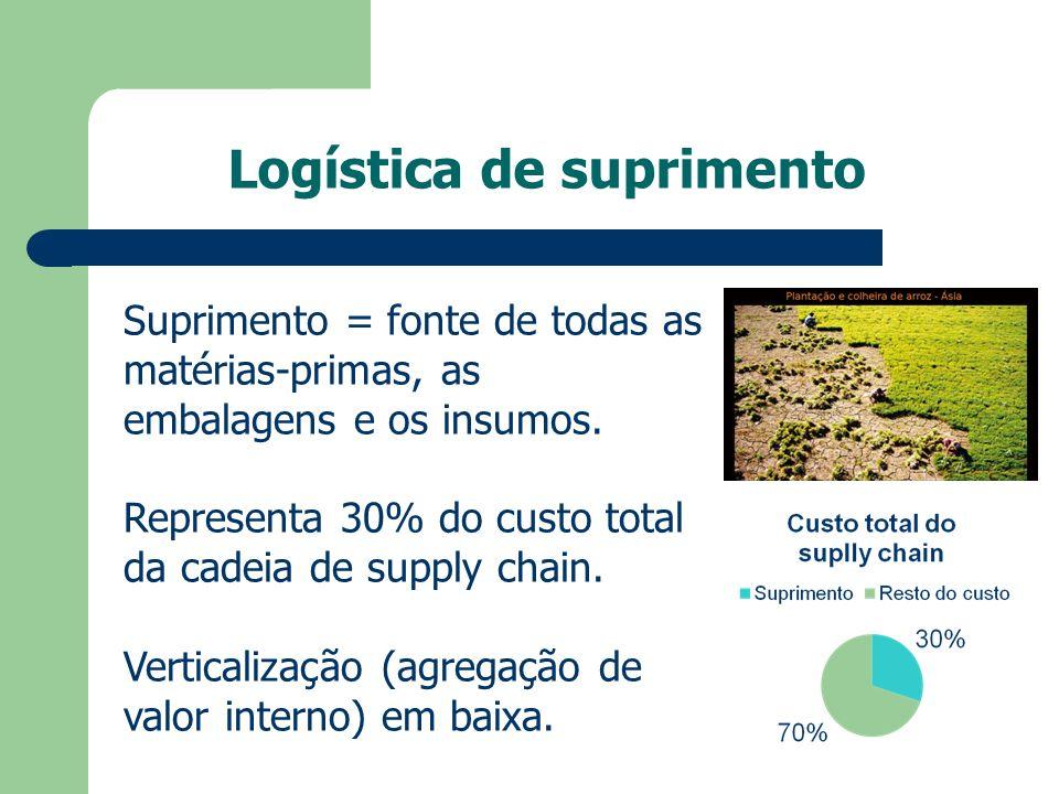 Logística de suprimento Suprimento = fonte de todas as matérias-primas, as embalagens e os insumos. Representa 30% do custo total da cadeia de supply