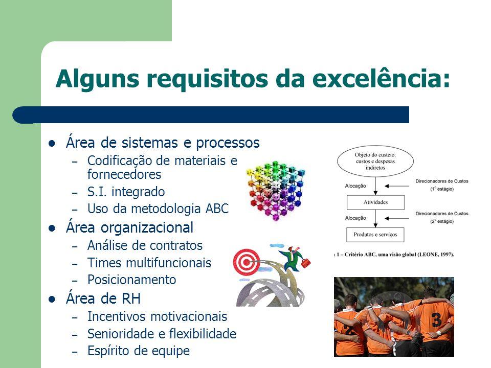 Alguns requisitos da excelência: Área de sistemas e processos – Codificação de materiais e fornecedores – S.I. integrado – Uso da metodologia ABC Área