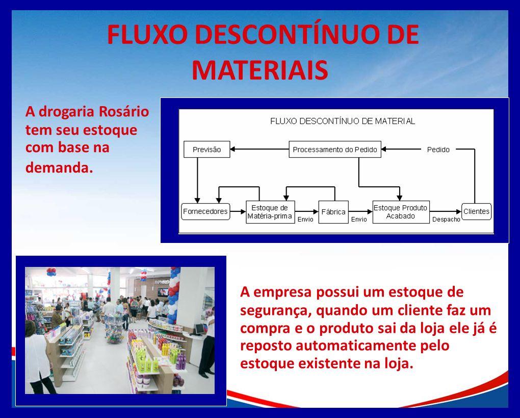 FLUXO DESCONTÍNUO DE MATERIAIS A drogaria Rosário tem seu estoque com base na demanda. A empresa possui um estoque de segurança, quando um cliente faz