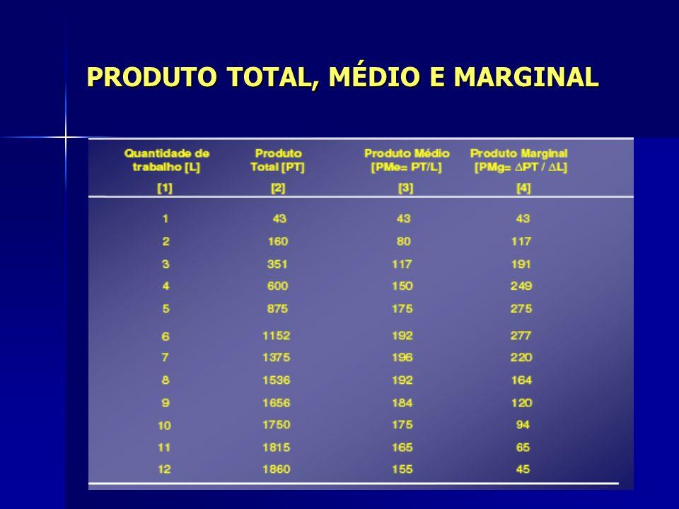 PRODUTO TOTAL, MÉDIO E MARGINAL