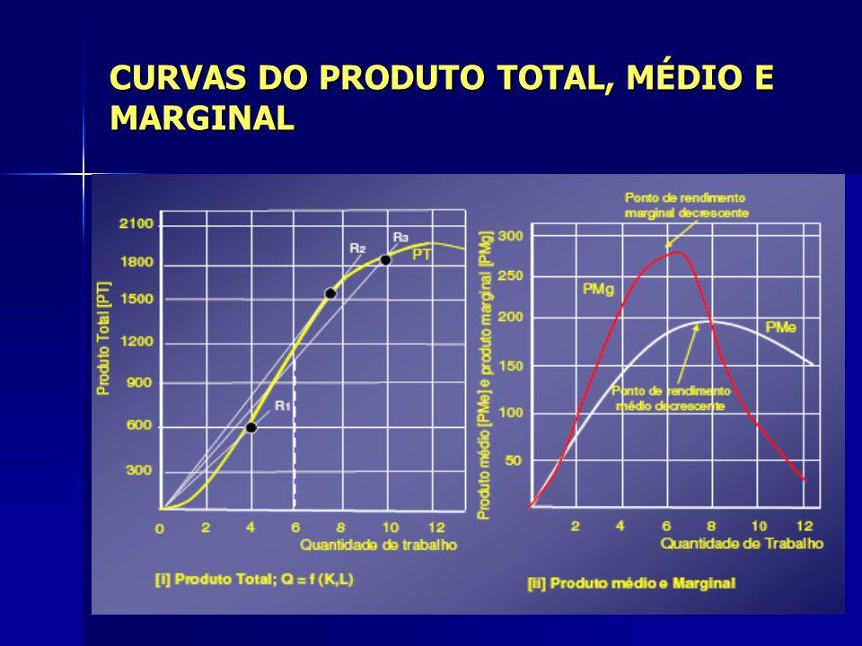CURVAS DO PRODUTO TOTAL, MÉDIO E MARGINAL