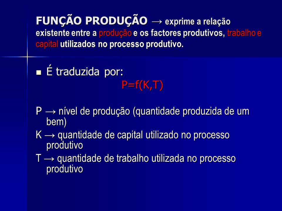 FUNÇÃO PRODUÇÃO exprime a relação existente entre a produção e os factores produtivos, trabalho e capital utilizados no processo produtivo. É traduzid