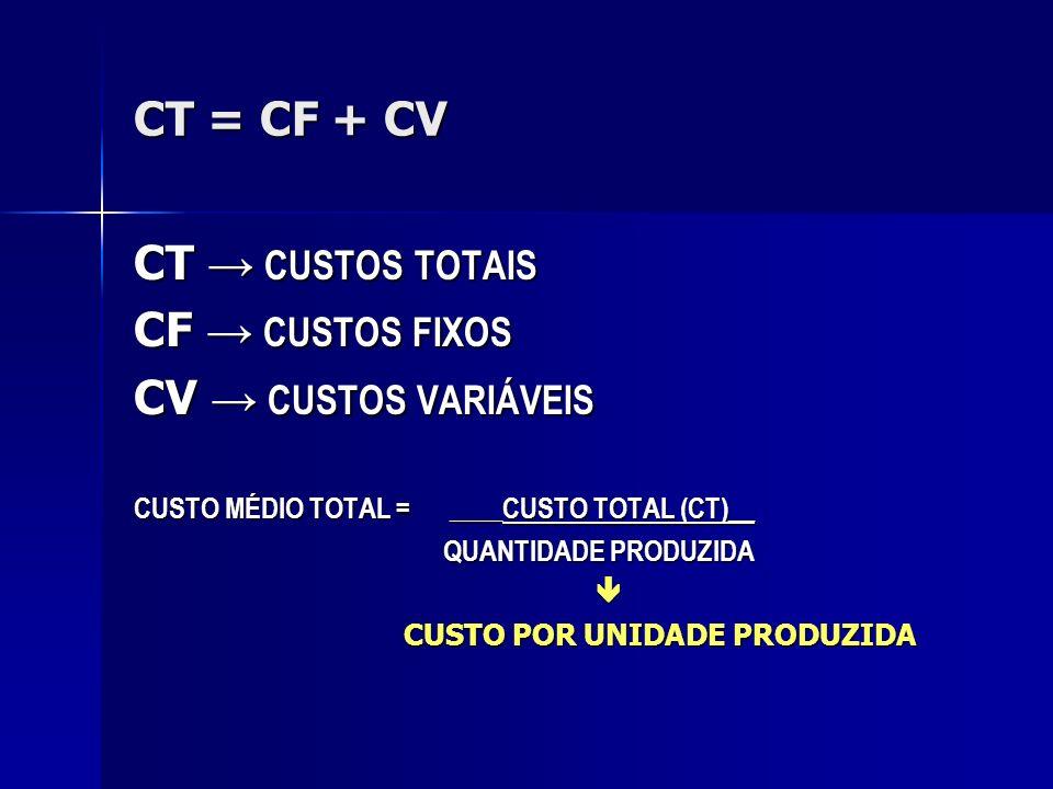 CT = CF + CV CT CUSTOS TOTAIS CF CUSTOS FIXOS CV CUSTOS VARIÁVEIS CUSTO MÉDIO TOTAL = ____CUSTO TOTAL (CT)__ QUANTIDADE PRODUZIDA QUANTIDADE PRODUZIDA