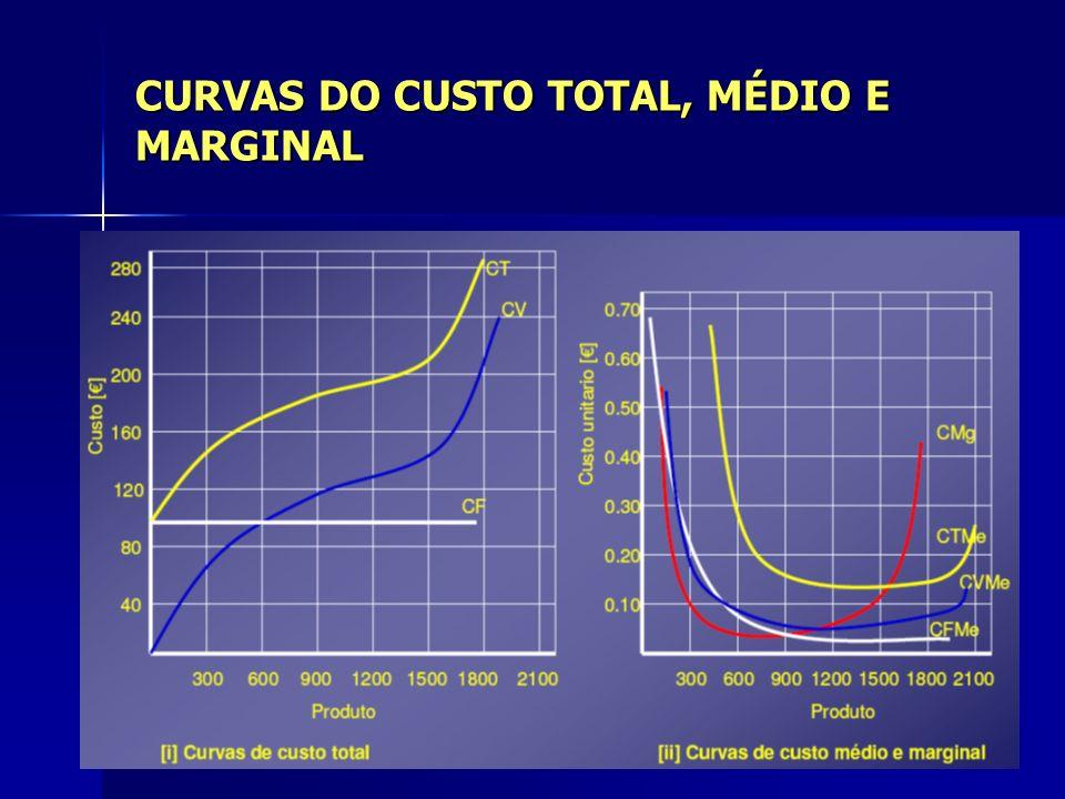 CURVAS DO CUSTO TOTAL, MÉDIO E MARGINAL