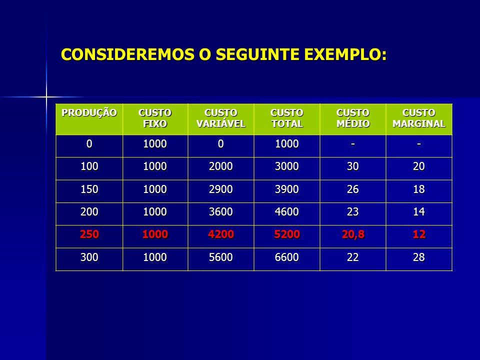 CONSIDEREMOS O SEGUINTE EXEMPLO: PRODUÇÃO CUSTO FIXO CUSTO VARIÁVEL CUSTO TOTAL CUSTO MÉDIO CUSTO MARGINAL 0100001000-- 1001000200030003020 1501000290