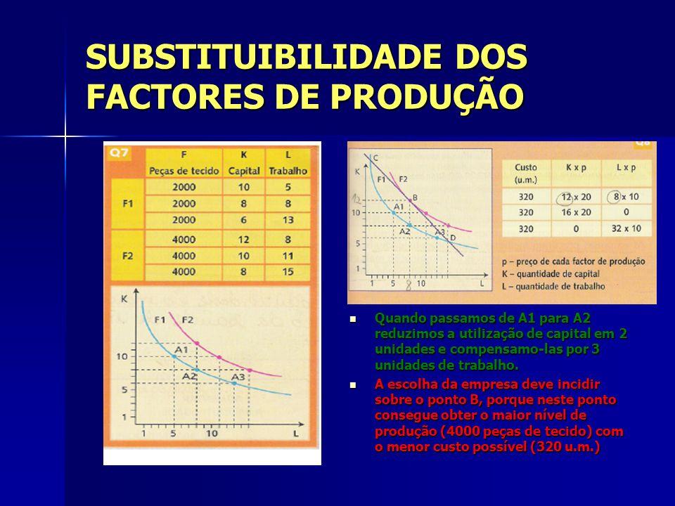 SUBSTITUIBILIDADE DOS FACTORES DE PRODUÇÃO Quando passamos de A1 para A2 reduzimos a utilização de capital em 2 unidades e compensamo-las por 3 unidad