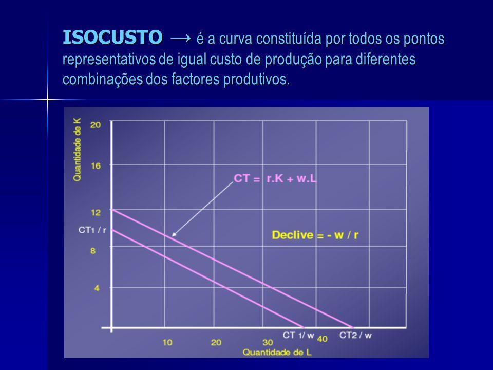 ISOCUSTO é a curva constituída por todos os pontos representativos de igual custo de produção para diferentes combinações dos factores produtivos.
