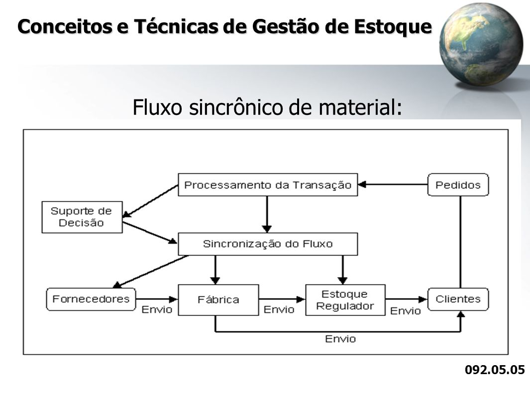 Conceitos e Técnicas de Gestão de Estoque Fluxo sincrônico de material: 092.05.05