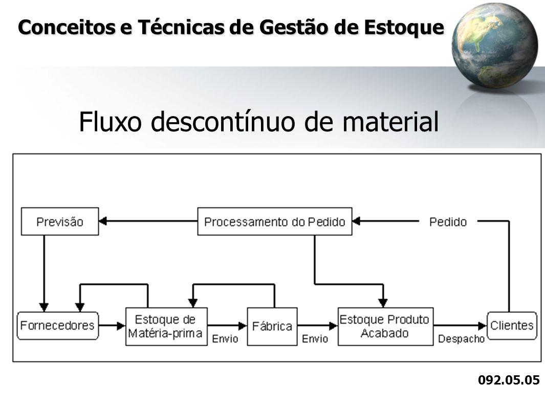 Conceitos e Técnicas de Gestão de Estoque Estoque para demanda: É um dos sistemas de empurrar estoques mais simples.