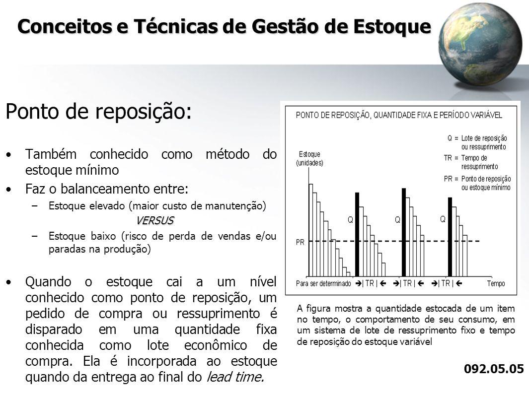 Conceitos e Técnicas de Gestão de Estoque Ponto de reposição: Também conhecido como método do estoque mínimo Faz o balanceamento entre: –Estoque eleva
