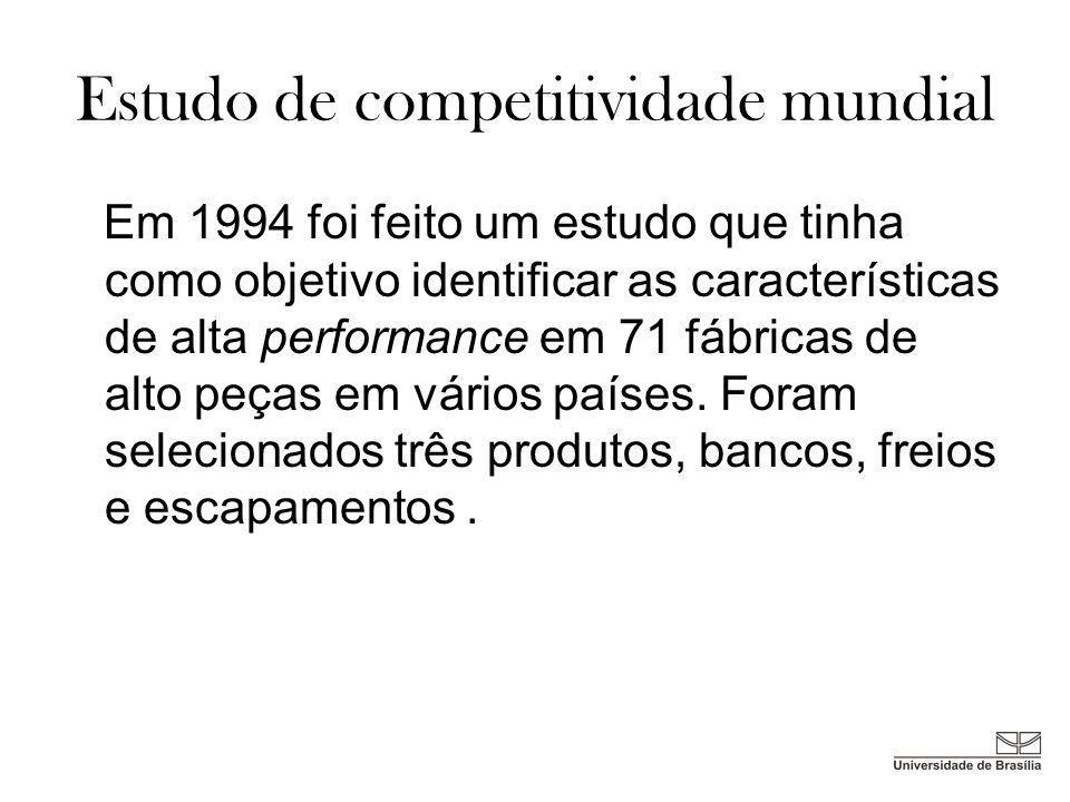 Estudo de competitividade mundial Em 1994 foi feito um estudo que tinha como objetivo identificar as características de alta performance em 71 fábrica
