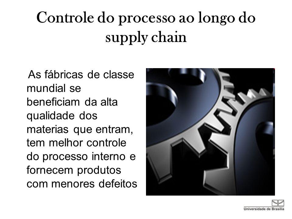 Controle do processo ao longo do supply chain As fábricas de classe mundial se beneficiam da alta qualidade dos materias que entram, tem melhor contro