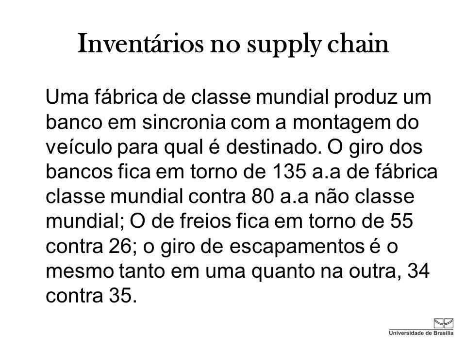 Inventários no supply chain Uma fábrica de classe mundial produz um banco em sincronia com a montagem do veículo para qual é destinado. O giro dos ban
