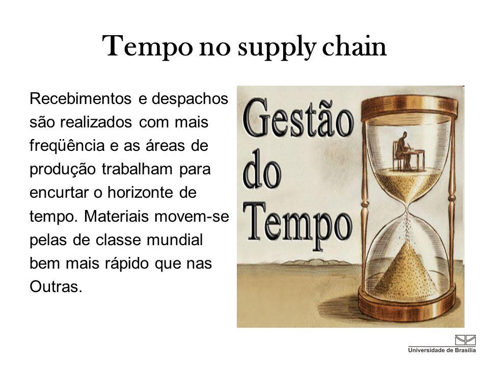Tempo no supply chain Recebimentos e despachos são realizados com mais freqüência e as áreas de produção trabalham para encurtar o horizonte de tempo.