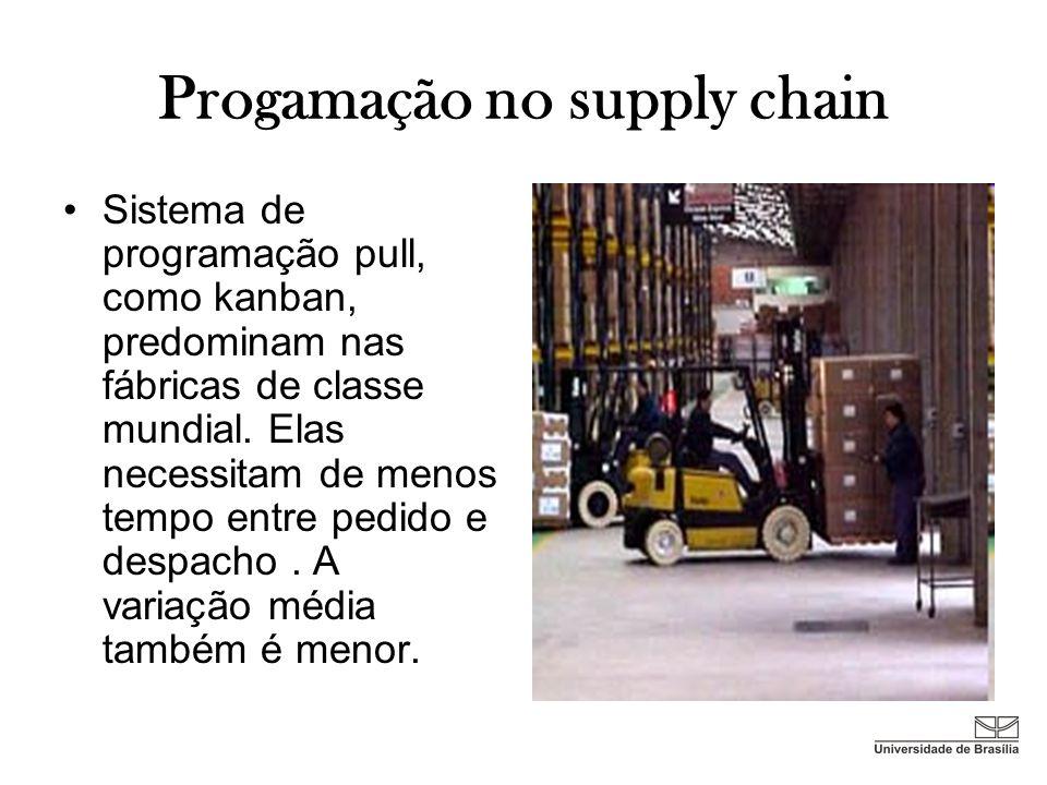 Progamação no supply chain Sistema de programação pull, como kanban, predominam nas fábricas de classe mundial. Elas necessitam de menos tempo entre p