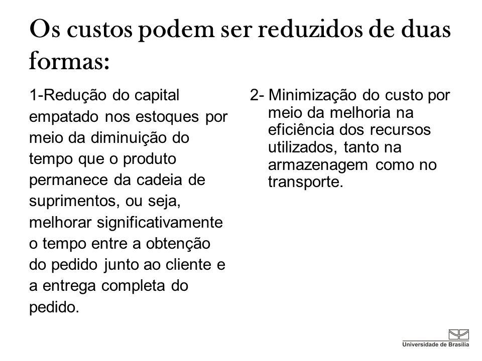 Os custos podem ser reduzidos de duas formas: 1-Redução do capital empatado nos estoques por meio da diminuição do tempo que o produto permanece da ca