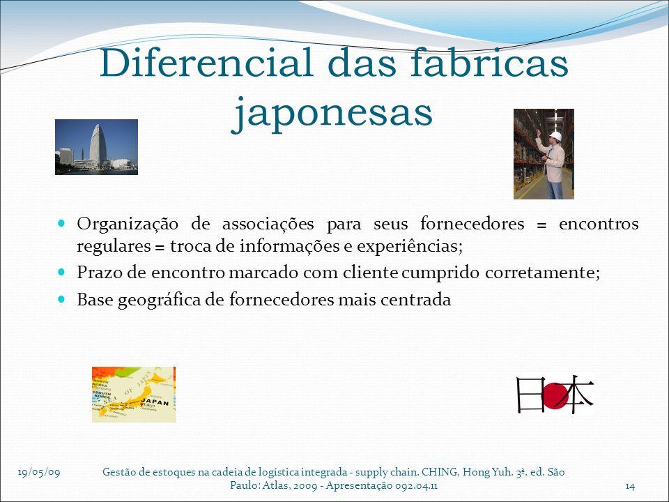 19/05/09 Gestão de estoques na cadeia de logística integrada - supply chain. CHING, Hong Yuh. 3ª. ed. São Paulo: Atlas, 2009 - Apresentação 092.04.111