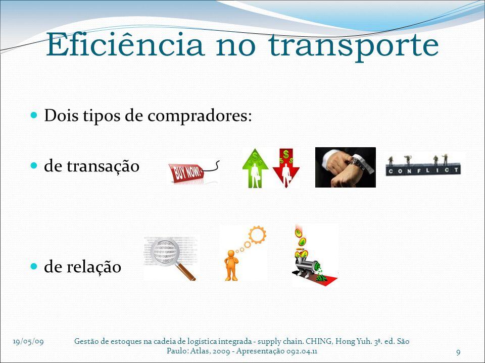 19/05/09 Gestão de estoques na cadeia de logística integrada - supply chain. CHING, Hong Yuh. 3ª. ed. São Paulo: Atlas, 2009 - Apresentação 092.04.119