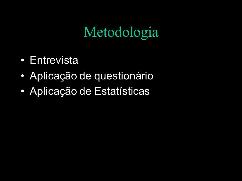Metodologia Entrevista Aplicação de questionário Aplicação de Estatísticas