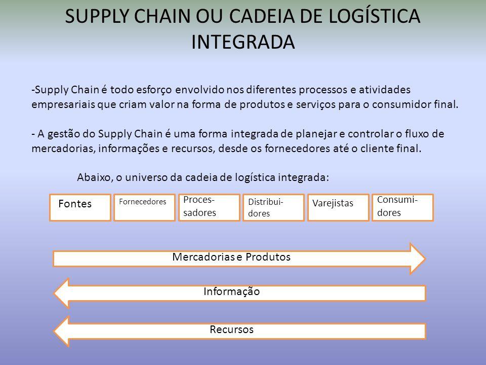 SUPPLY CHAIN OU CADEIA DE LOGÍSTICA INTEGRADA -Supply Chain é todo esforço envolvido nos diferentes processos e atividades empresariais que criam valo