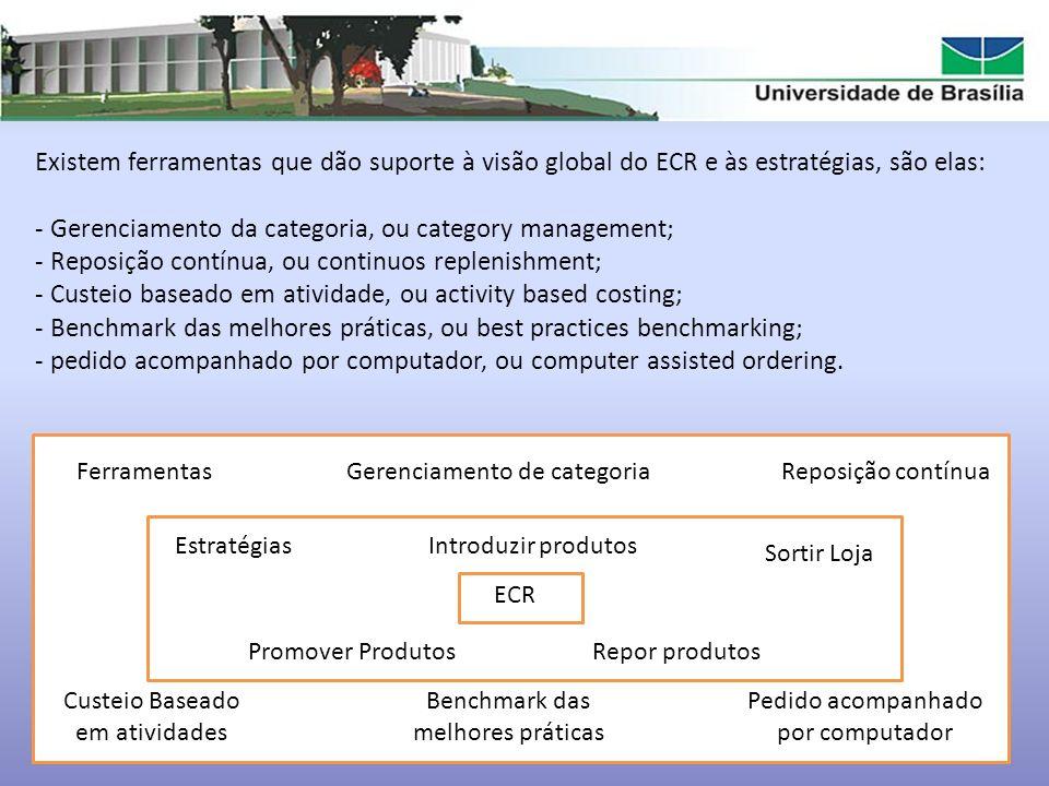 Existem ferramentas que dão suporte à visão global do ECR e às estratégias, são elas: - Gerenciamento da categoria, ou category management; - Reposiçã