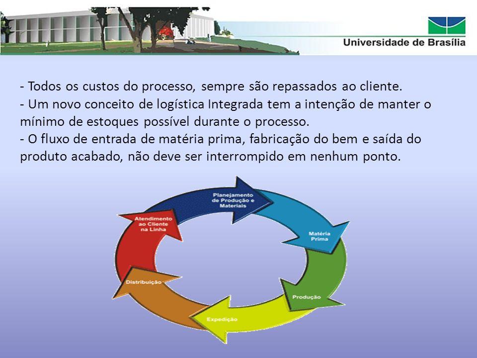 - Existem fatores competitivos que fazem com que as empresas que até hoje utilizam a cadeia de gestão tradicional repensem esse processo.
