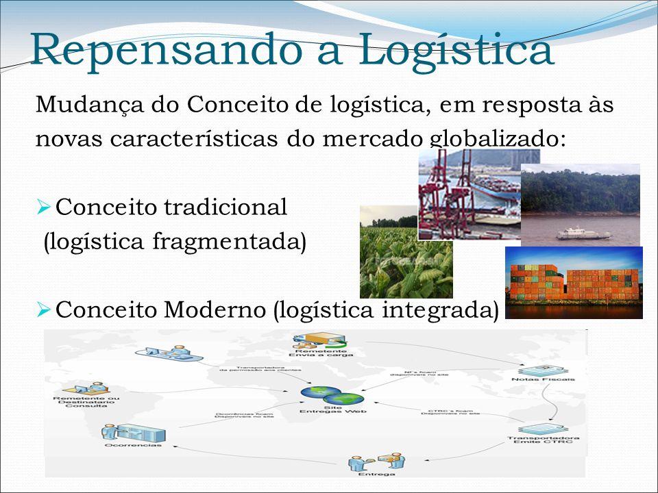 Repensando a Logística Mudança do Conceito de logística, em resposta às novas características do mercado globalizado: Conceito tradicional (logística