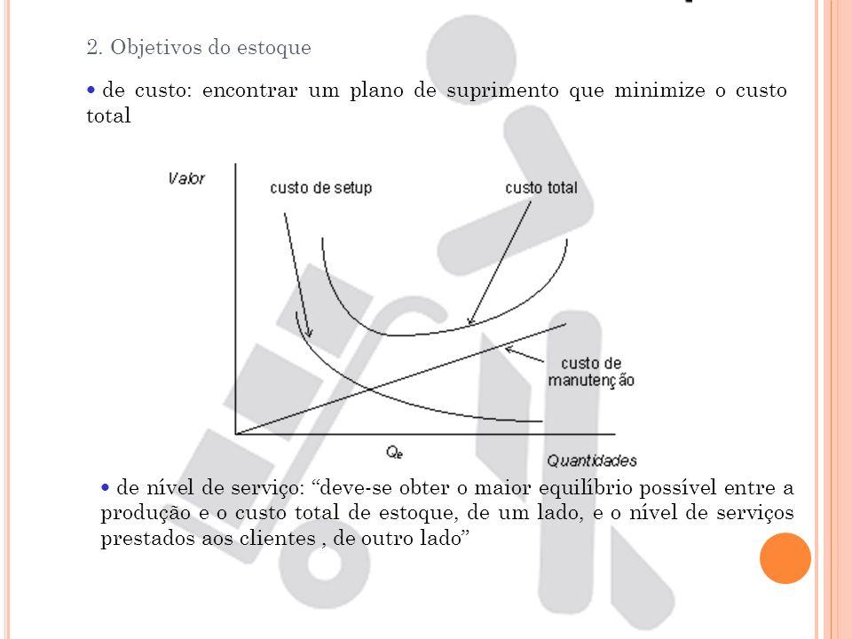 2. Objetivos do estoque de custo: encontrar um plano de suprimento que minimize o custo total de nível de serviço: deve-se obter o maior equilíbrio po