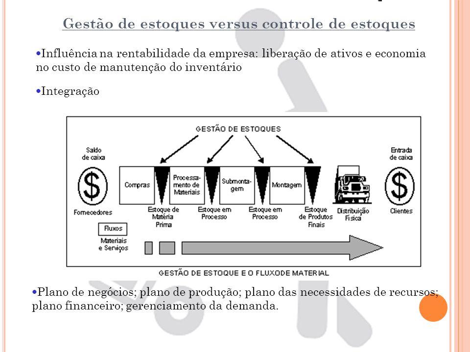 Gestão de estoques versus controle de estoques Influência na rentabilidade da empresa: liberação de ativos e economia no custo de manutenção do invent