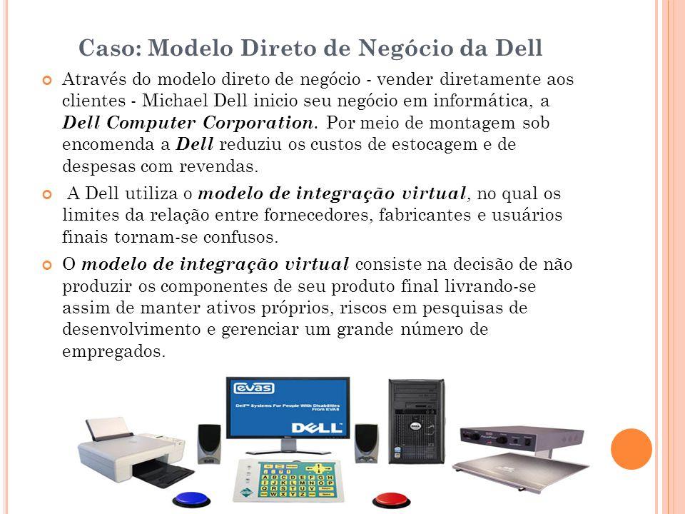 Caso: Modelo Direto de Negócio da Dell Através do modelo direto de negócio - vender diretamente aos clientes - Michael Dell inicio seu negócio em info