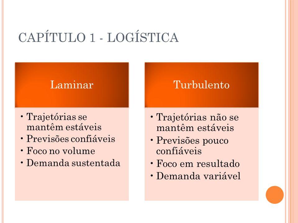 CAPÍTULO 1 - LOGÍSTICA Laminar Trajetórias se mantêm estáveis Previsões confiáveis Foco no volume Demanda sustentada Turbulento Trajetórias não se man