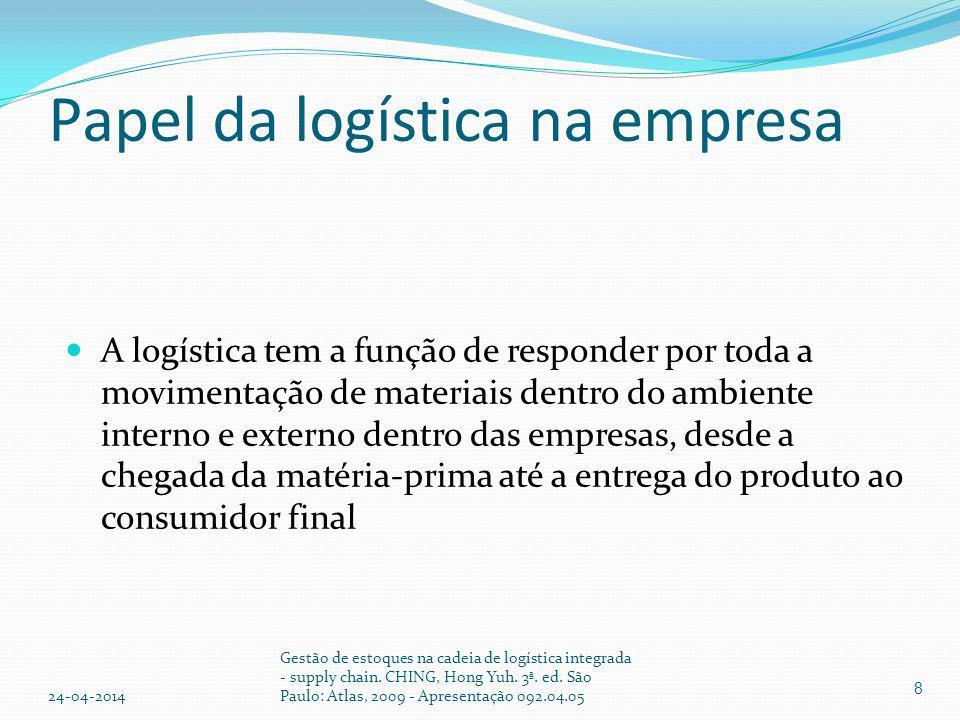 Divisões da logística Atividades primárias – muito importantes para o cumprimento da função logística; contribuem com maior parte do custo total da logística transportes gestão de estoques processamento de pedidos 9 24-04-2014 Gestão de estoques na cadeia de logística integrada - supply chain.
