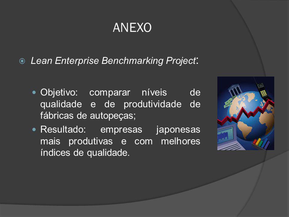 ANEXO Lean Enterprise Benchmarking Project : Objetivo: comparar níveis de qualidade e de produtividade de fábricas de autopeças; Resultado: empresas j