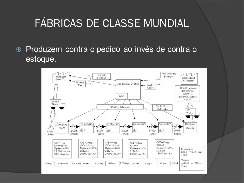 FÁBRICAS DE CLASSE MUNDIAL Produzem contra o pedido ao invés de contra o estoque.