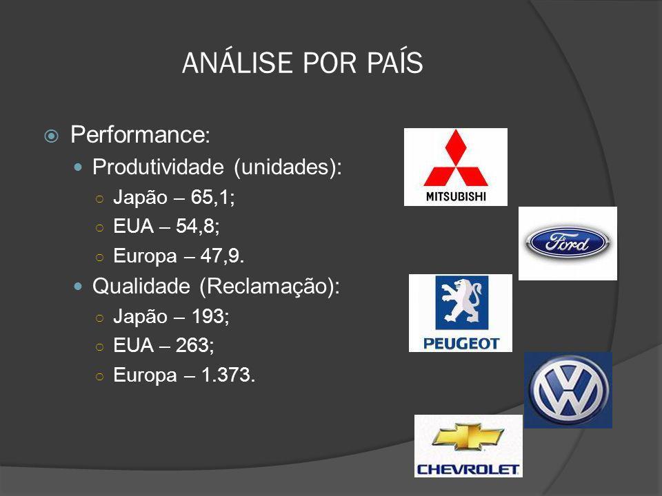 ANÁLISE POR PAÍS Performance : Produtividade (unidades): Japão – 65,1; EUA – 54,8; Europa – 47,9. Qualidade (Reclamação): Japão – 193; EUA – 263; Euro