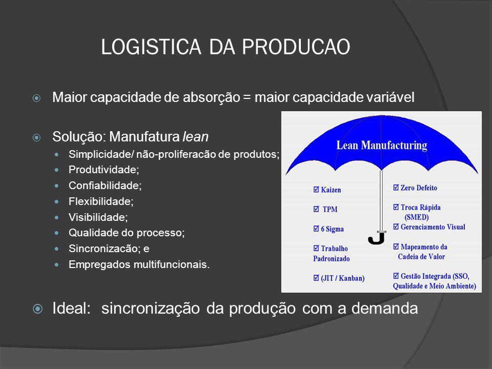 LOGISTICA DA PRODUCAO Maior capacidade de absorção = maior capacidade variável Solução: Manufatura lean Simplicidade/ não-proliferacão de produtos; Pr