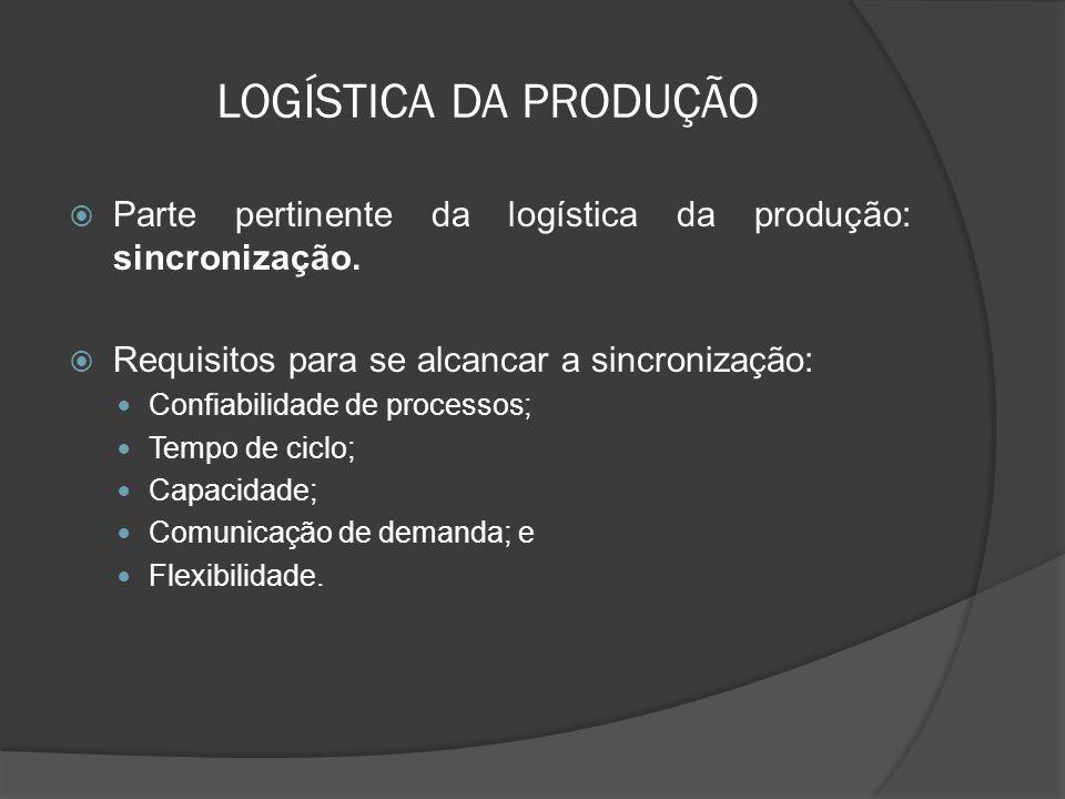 LOGÍSTICA DA PRODUÇÃO Parte pertinente da logística da produção: sincronização. Requisitos para se alcancar a sincronização: Confiabilidade de process