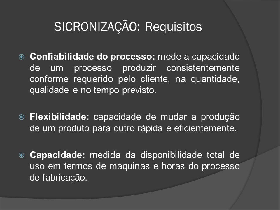 SICRONIZAÇÃO: Requisitos Confiabilidade do processo: mede a capacidade de um processo produzir consistentemente conforme requerido pelo cliente, na qu