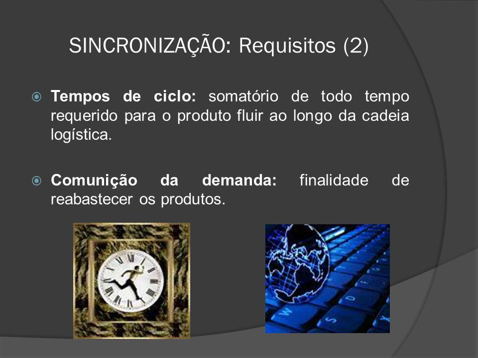 SINCRONIZAÇÃO: Requisitos (2) Tempos de ciclo: somatório de todo tempo requerido para o produto fluir ao longo da cadeia logística. Comunição da deman